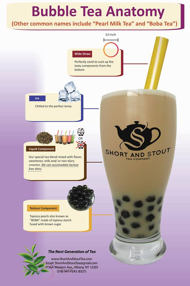 Bubble Tea Anatomy